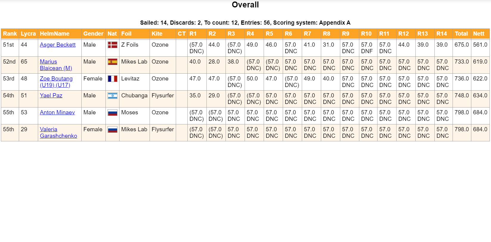 2020-12_KiteFoil-Ranking-Table-6
